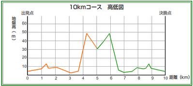 10kmコースの高低差